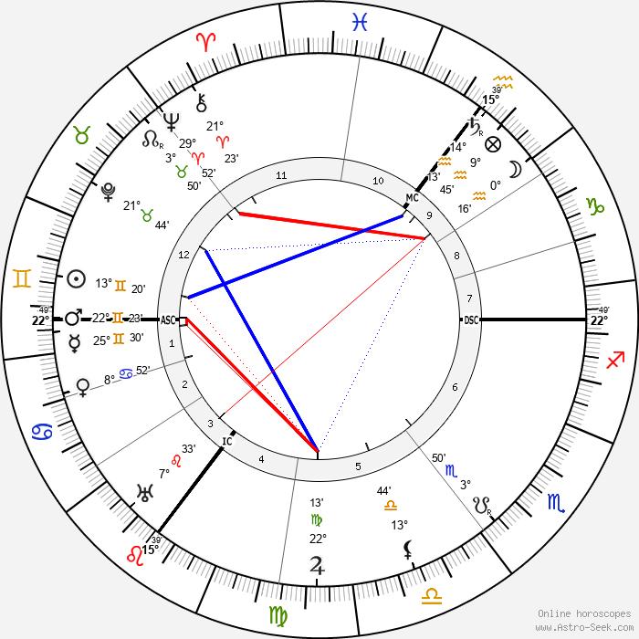 Ada Muir - Birth horoscope chart