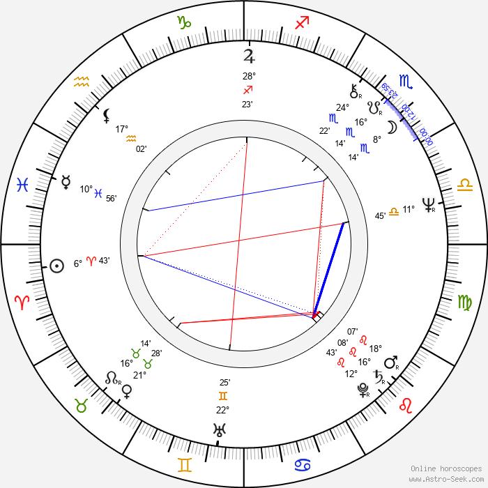 Adam Baumann - Birth horoscope chart