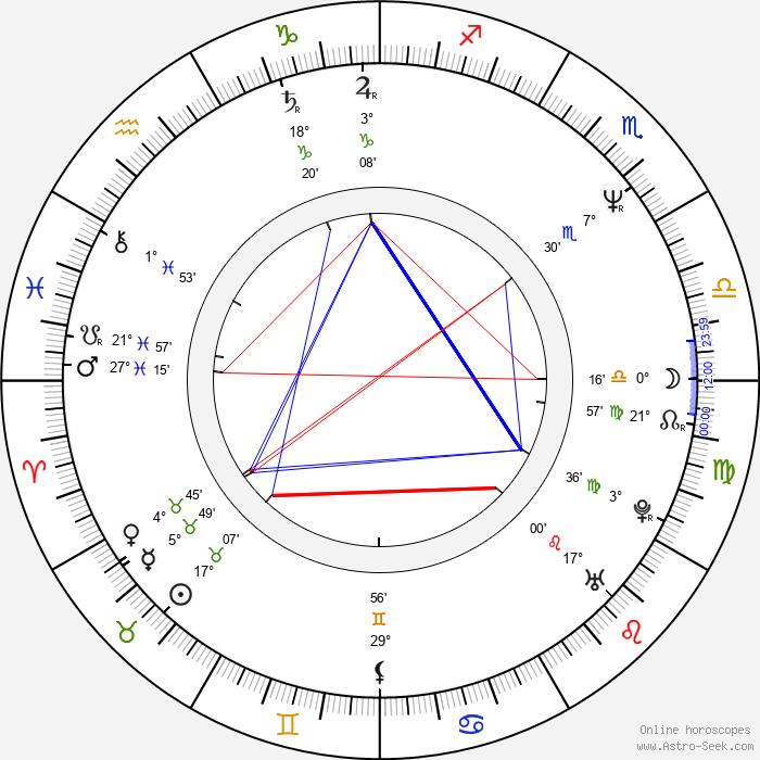 Adam Bernstein - Birth horoscope chart