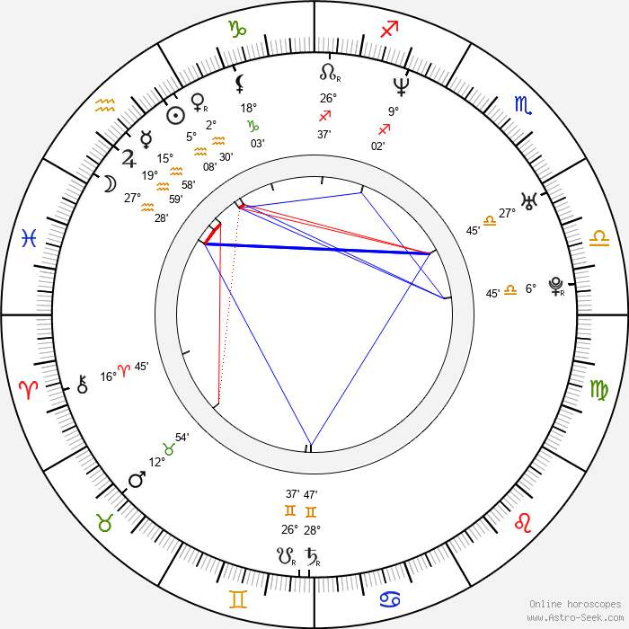 Adam Bousdoukos - Birth horoscope chart