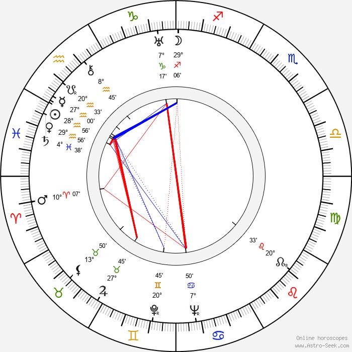 Adam Brodzisz - Birth horoscope chart