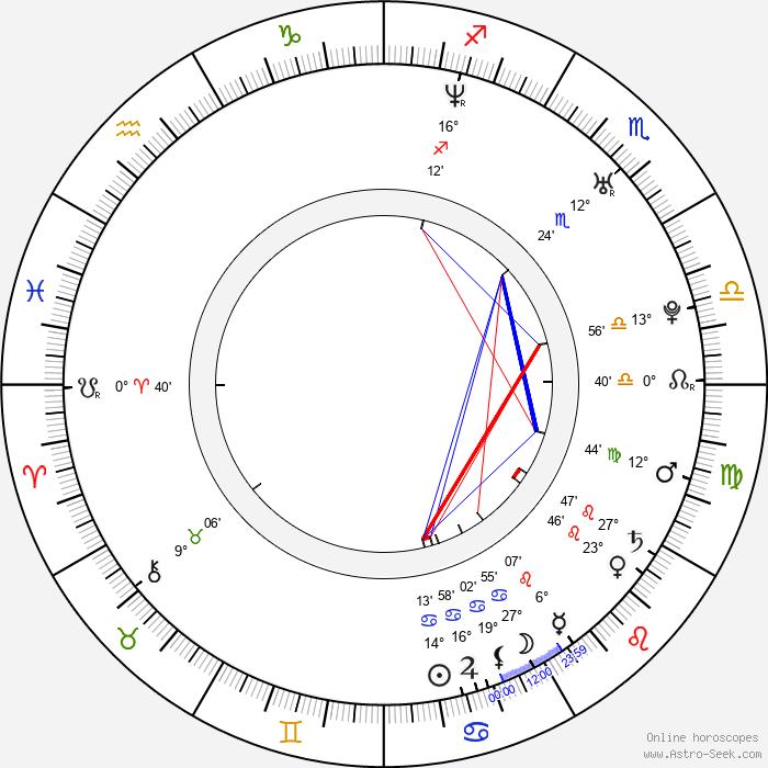 Adam Busch - Birth horoscope chart
