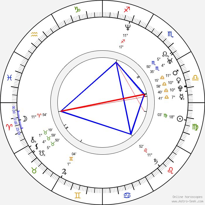 Adam Cardon - Birth horoscope chart