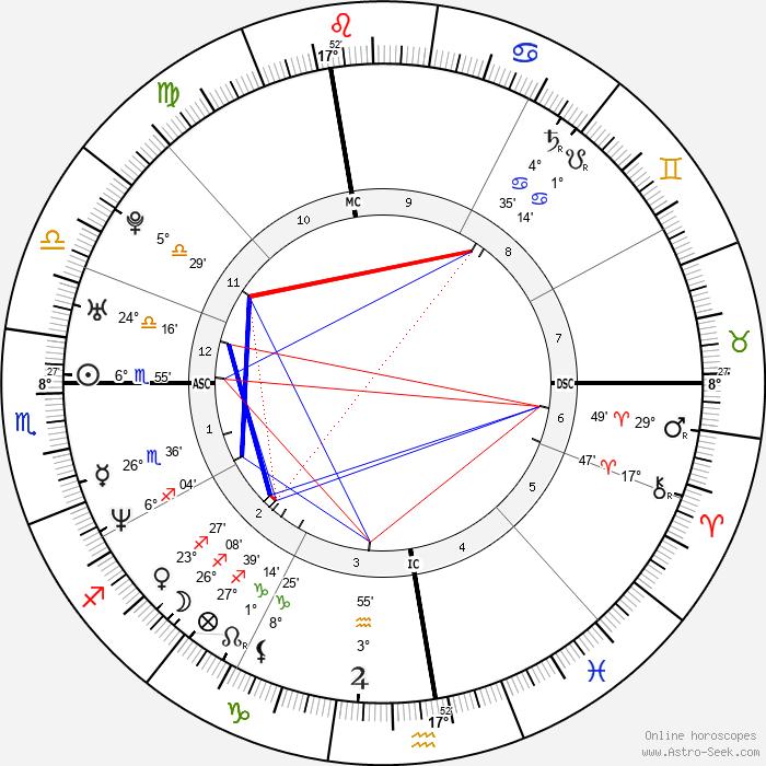 Adam Copeland - Birth horoscope chart