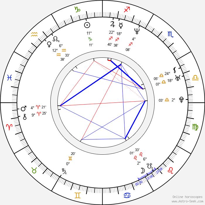 Adam Elliot - Birth horoscope chart