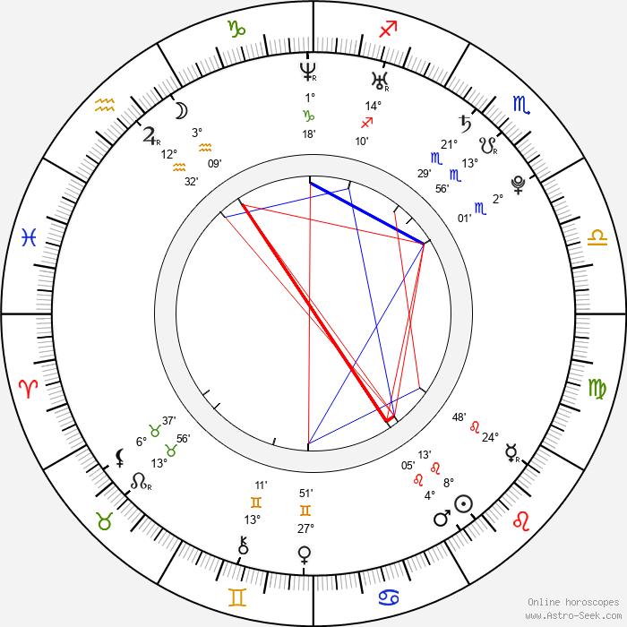 Adam Etherington - Birth horoscope chart
