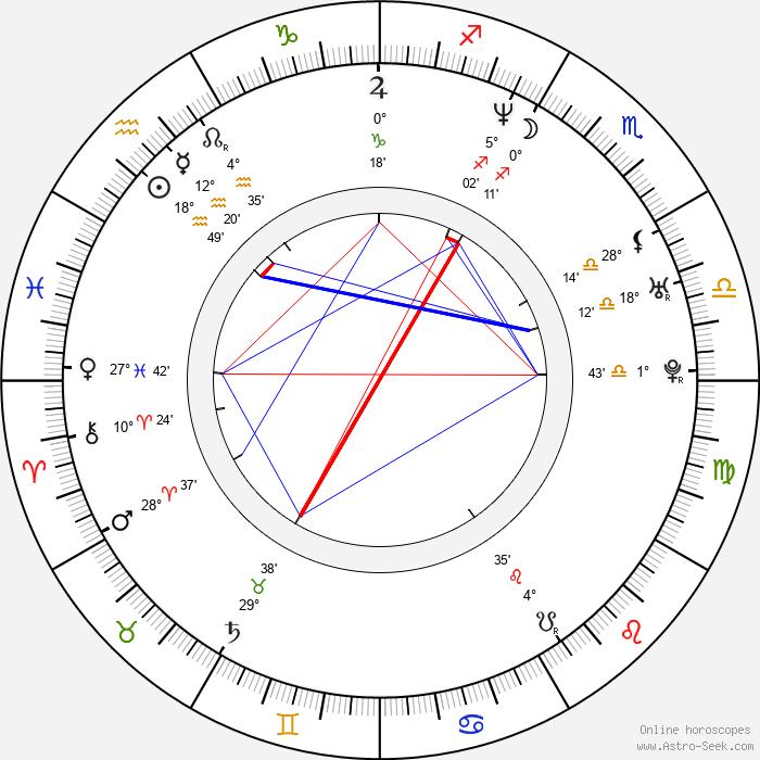 Adam F. - Birth horoscope chart
