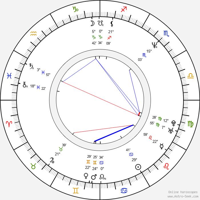Adam Godley - Birth horoscope chart