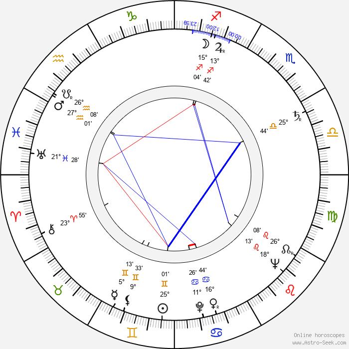 Adam Hanuszkiewicz - Birth horoscope chart