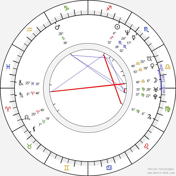 Adam Hutyra - Birth horoscope chart