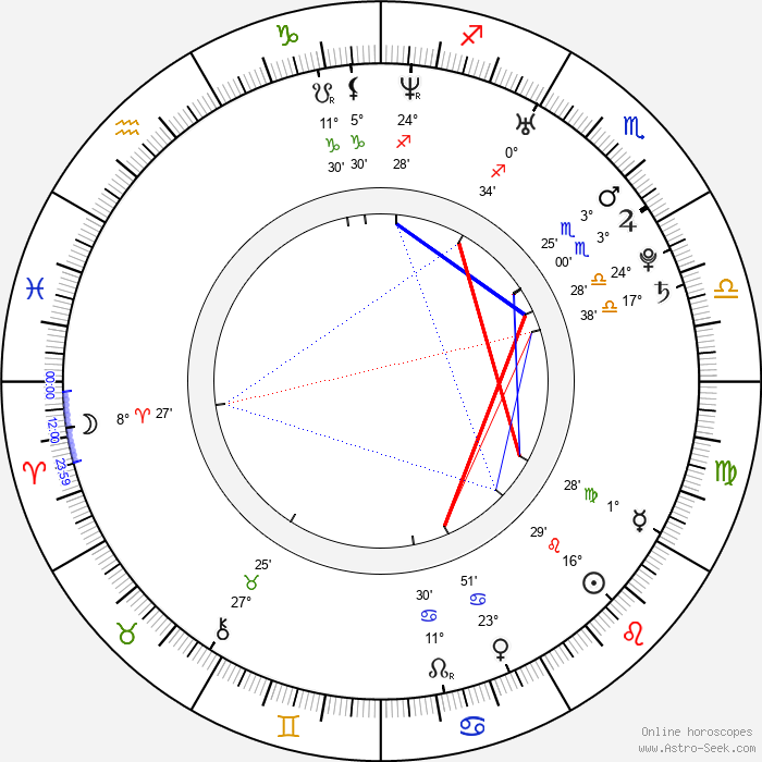 Adam Kraus - Birth horoscope chart