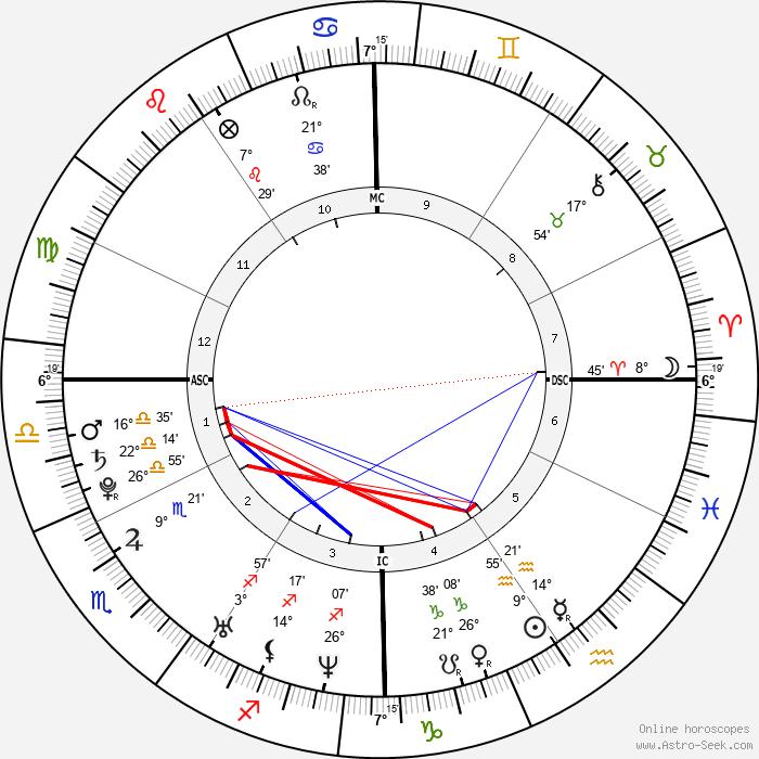 Adam Lambert - Birth horoscope chart