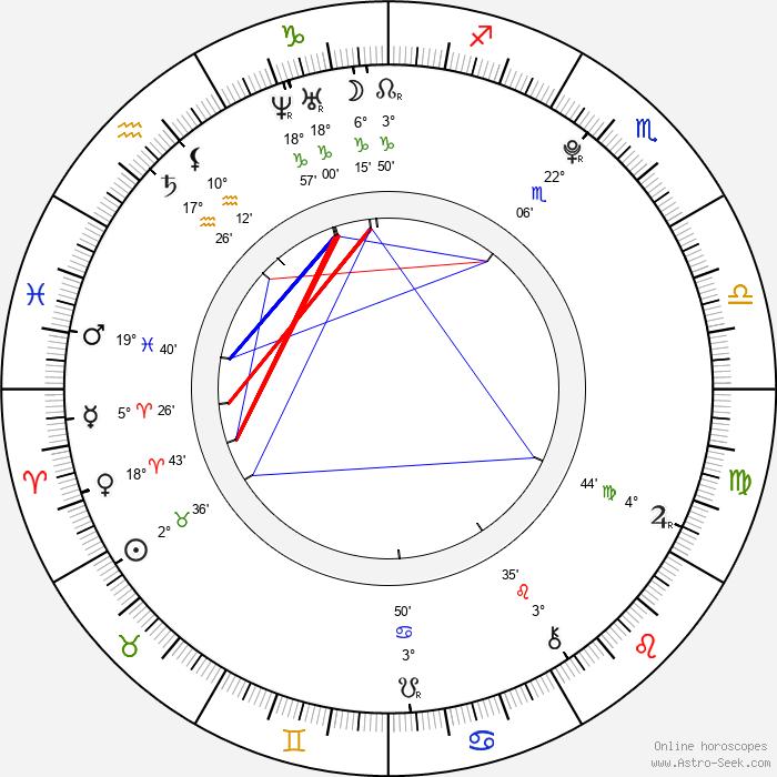 Adam Lanza - Birth horoscope chart