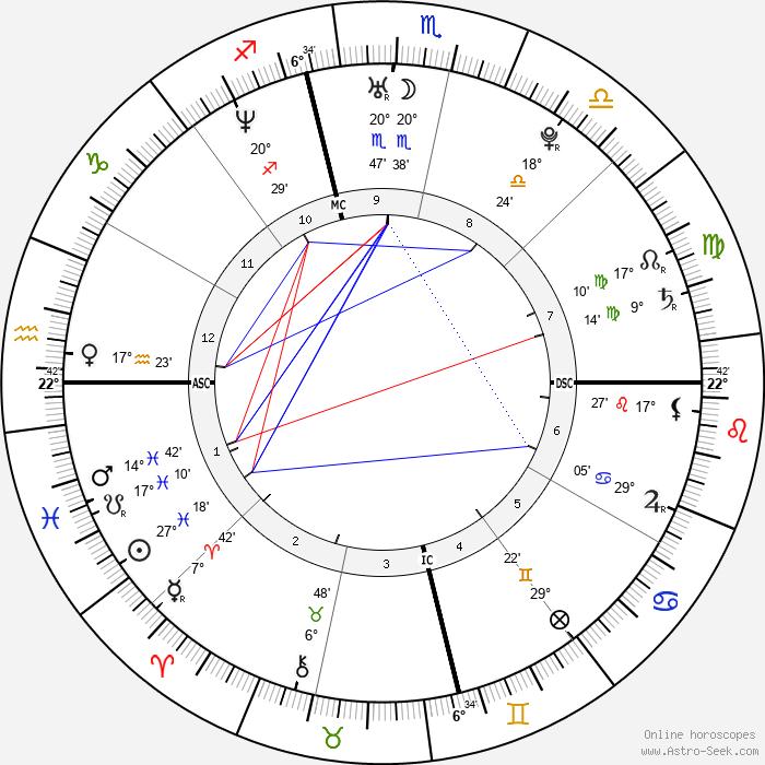 Adam Levine - Birth horoscope chart