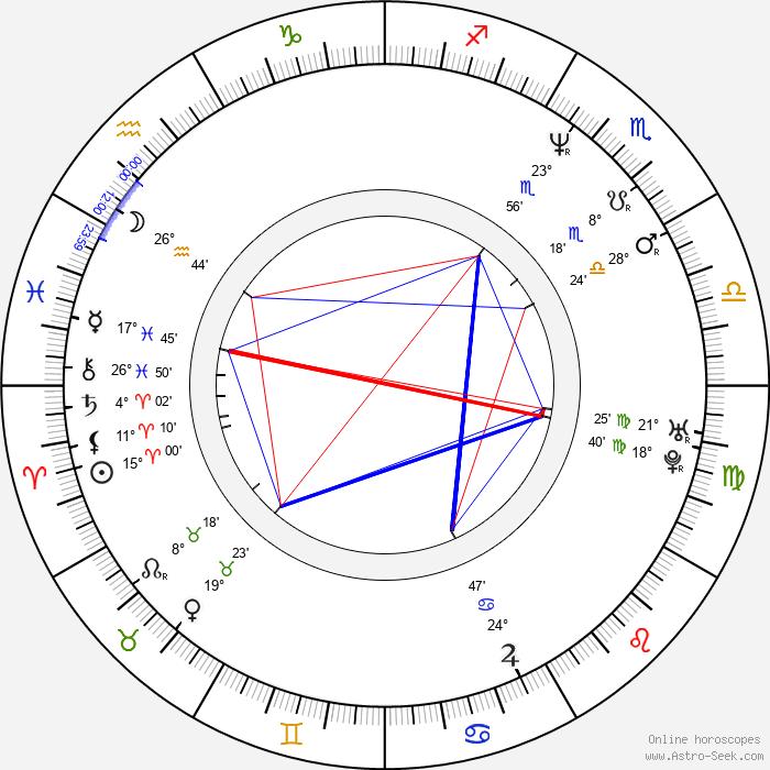 Adam Lieberman - Birth horoscope chart