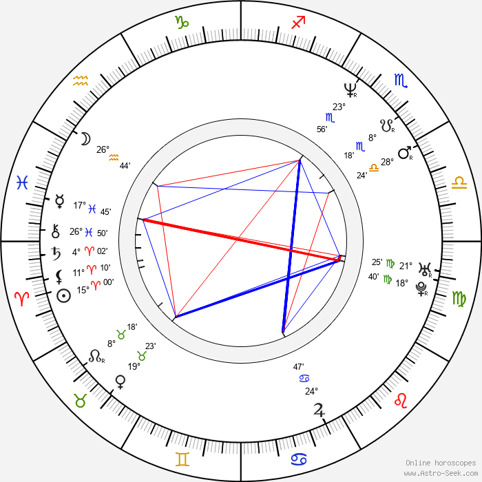 Adam Lieberman - Birth horoscope chart