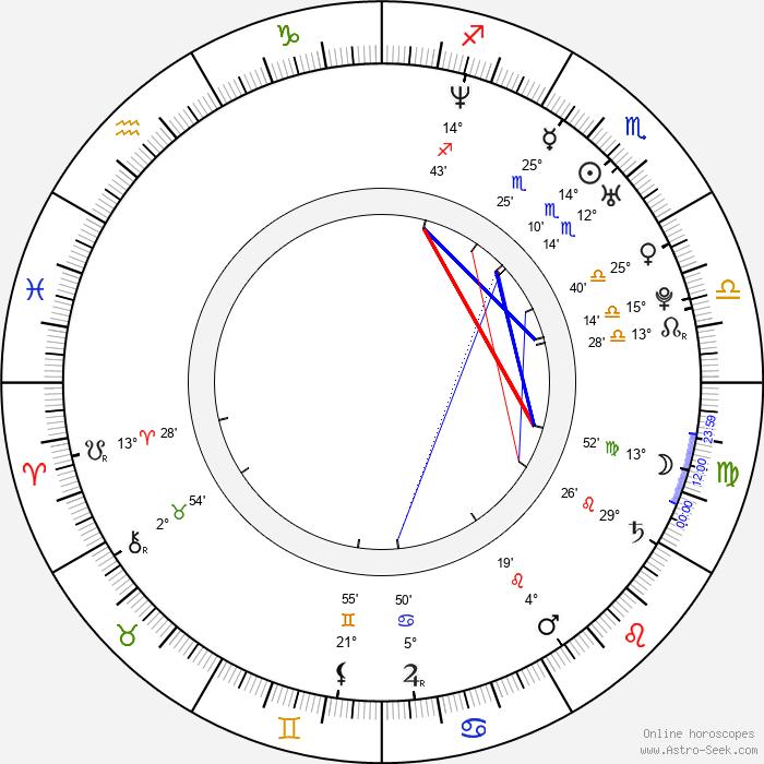 Adam Malecki - Birth horoscope chart