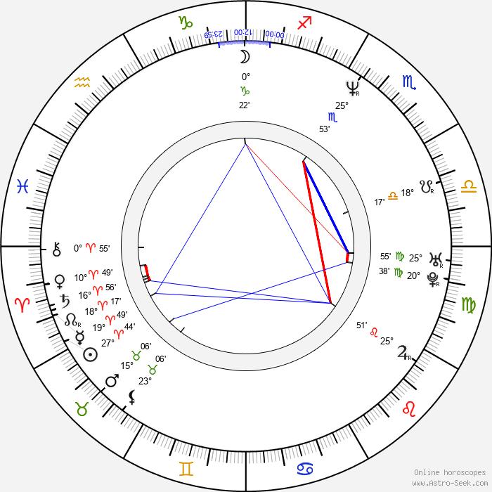 Adam McKay - Birth horoscope chart