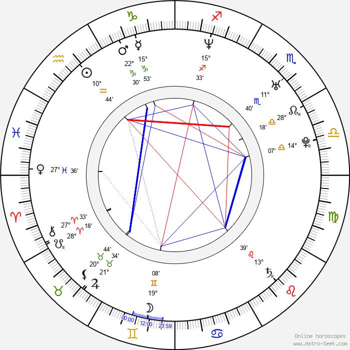 Adam Minarovich - Birth horoscope chart