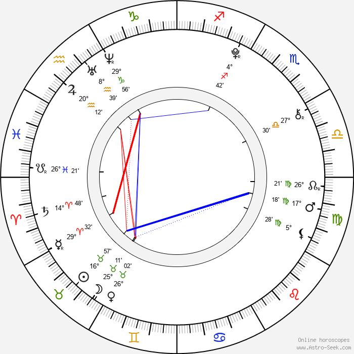 Adam Mišík - Birth horoscope chart