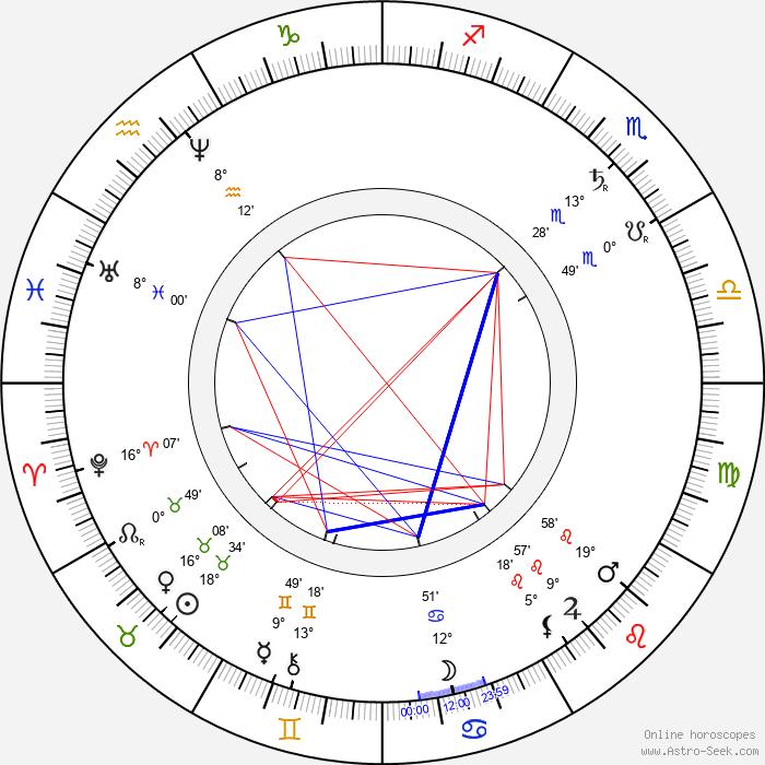 Adam Opel - Birth horoscope chart