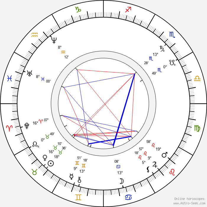 Adam Opel - Birth horoscope chart