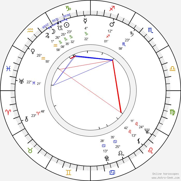 Adam Perzyk - Birth horoscope chart