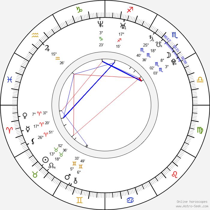 Adam Plachetka - Birth horoscope chart