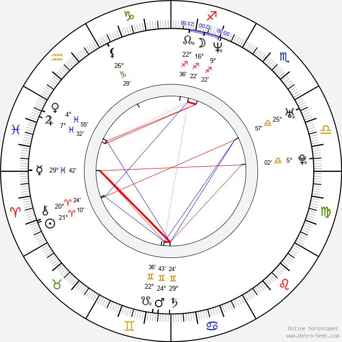 Adam Shaw - Birth horoscope chart