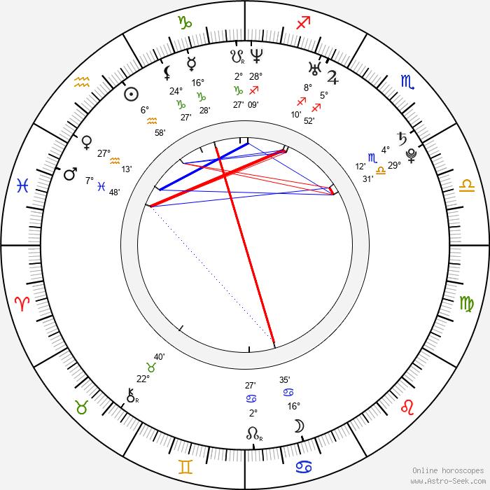 Adam Smith - Birth horoscope chart