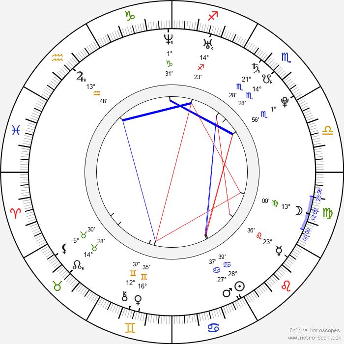 Adam Stephenson - Birth horoscope chart
