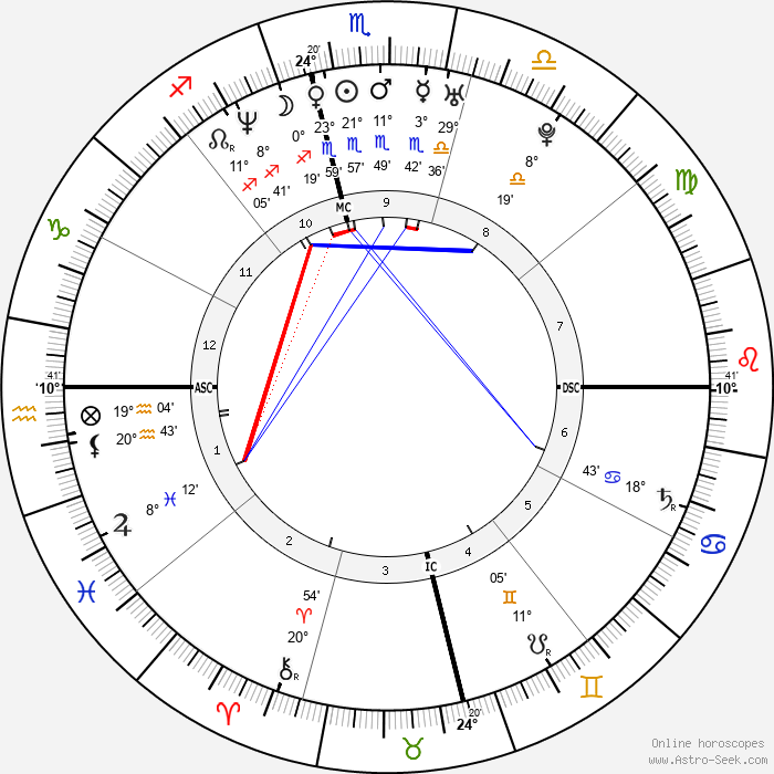 Adam Walsh - Birth horoscope chart
