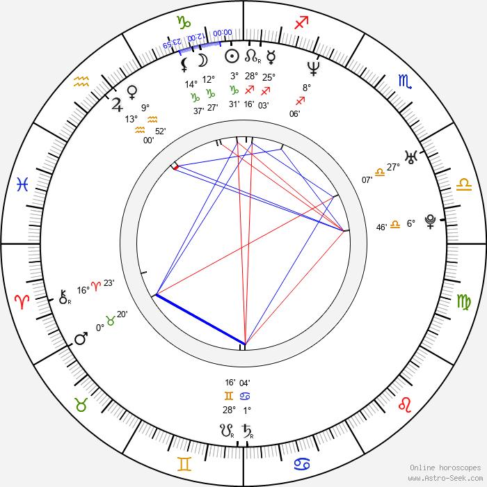 Adam Woronowicz - Birth horoscope chart