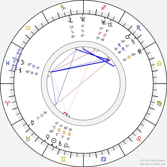 Adam Wylie - Birth horoscope chart
