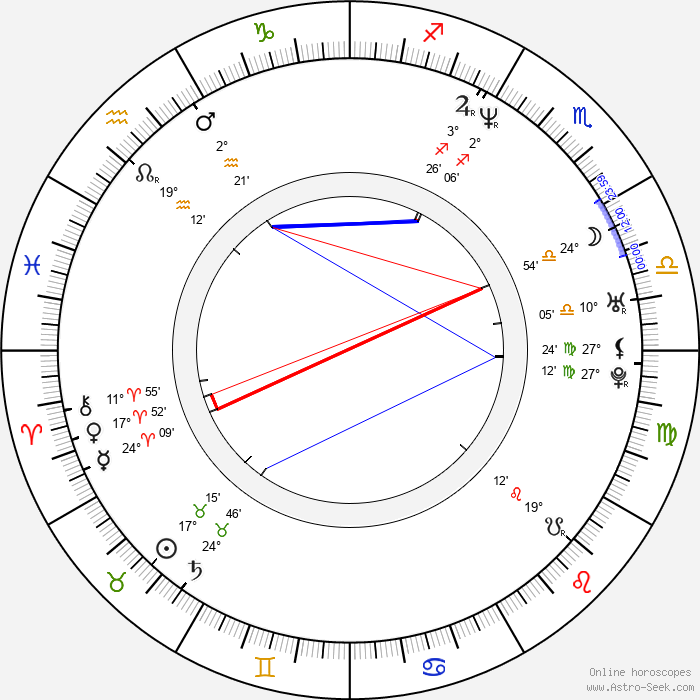 Adamari López - Birth horoscope chart