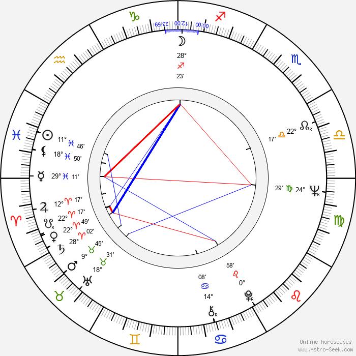 Adela Gáborová - Birth horoscope chart