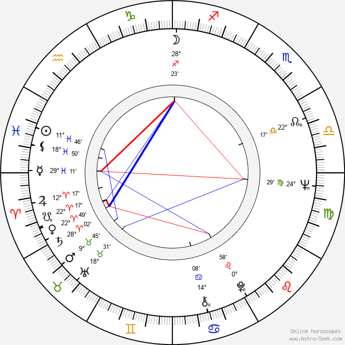 Adela Gáborová - Birth horoscope chart