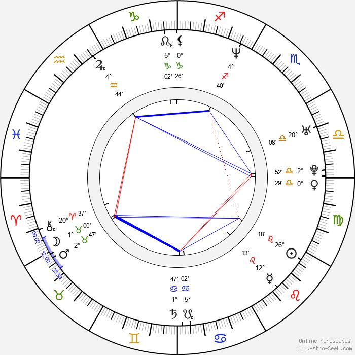 Adéla Gondíková - Birth horoscope chart