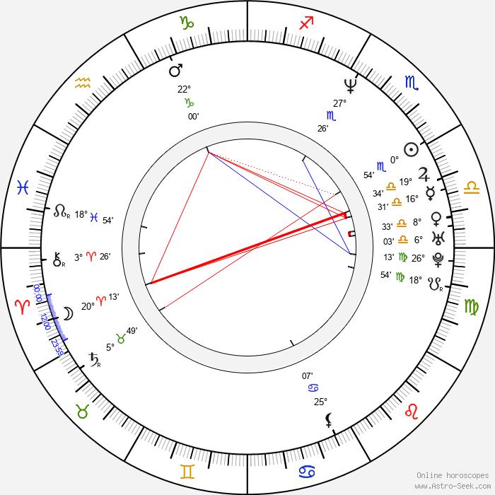 Adela Noriega - Birth horoscope chart