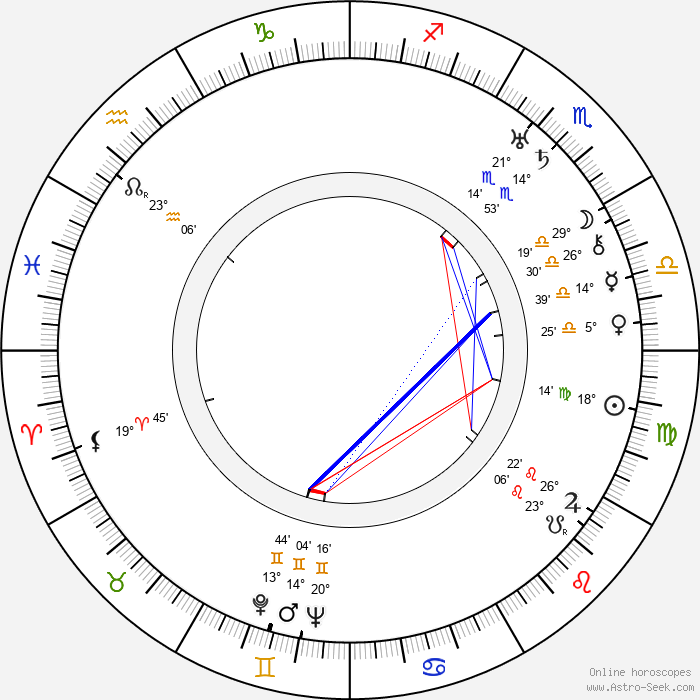 Adele Astaire - Birth horoscope chart