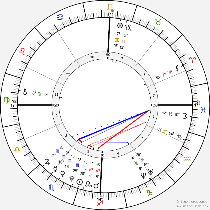 Adèle Exarchopoulos - Birth horoscope chart
