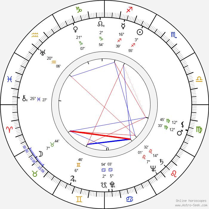 Adele Jergens - Birth horoscope chart