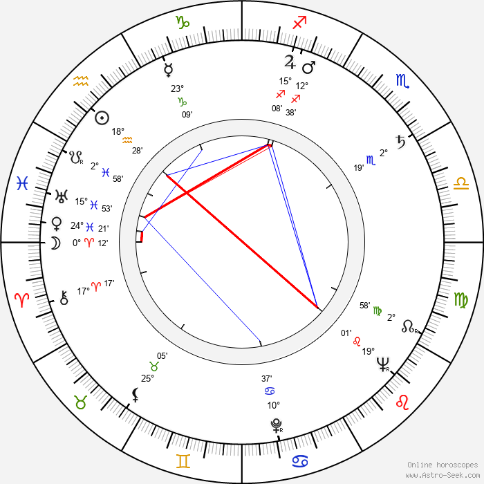 Adélia Iório - Birth horoscope chart