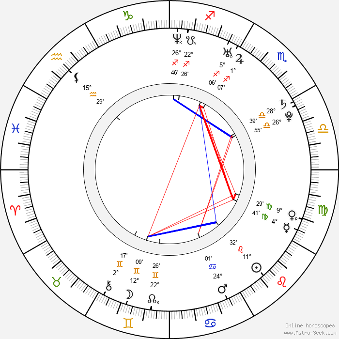Adhir Kalyan - Birth horoscope chart
