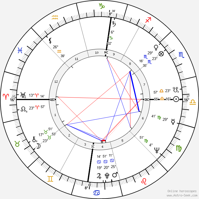 Adlai E. III Stevenson - Birth horoscope chart