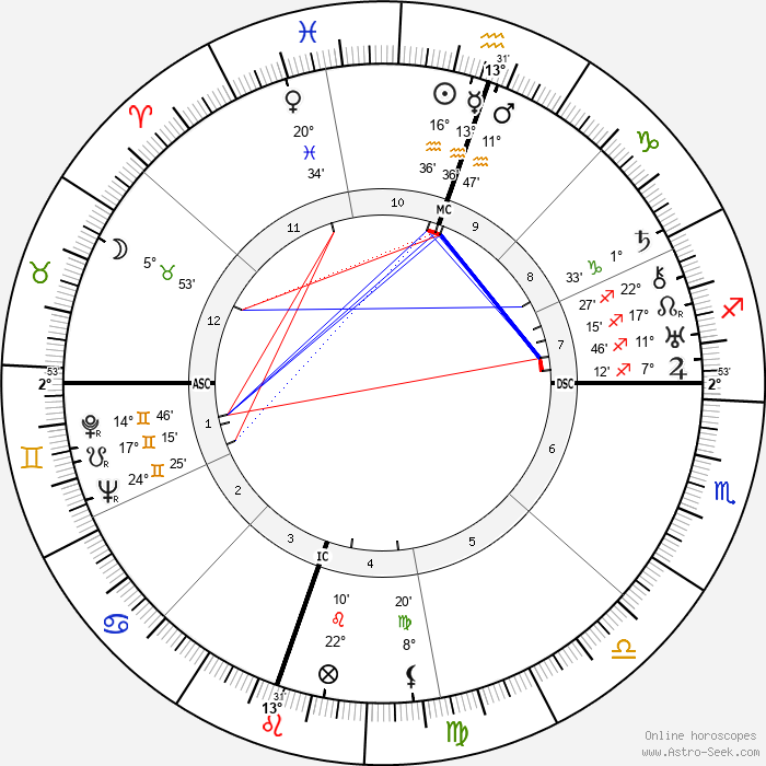 Adlai Stevenson - Birth horoscope chart