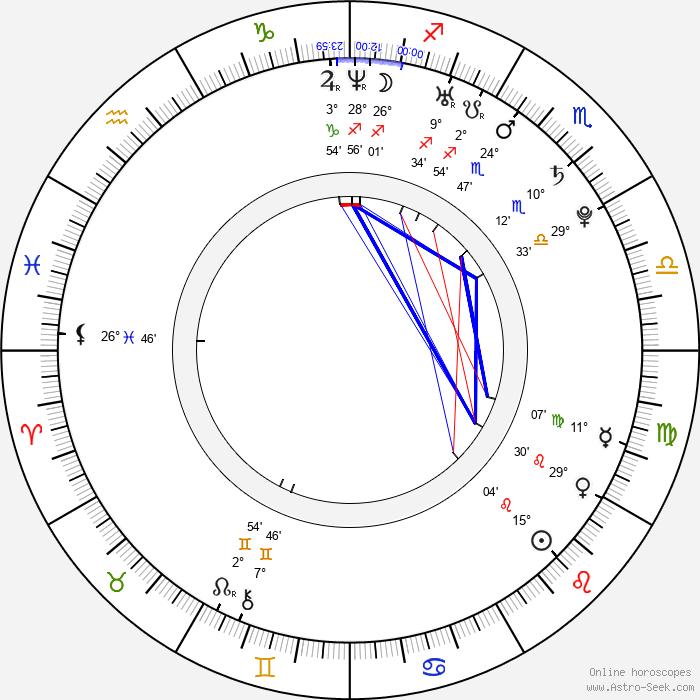 Admir Ljevakovič - Birth horoscope chart