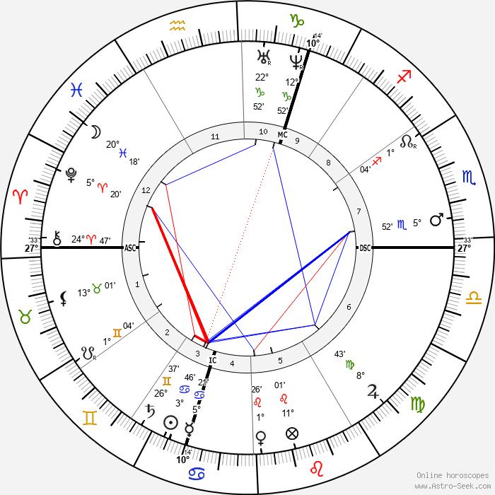 Adolf Bastian - Birth horoscope chart