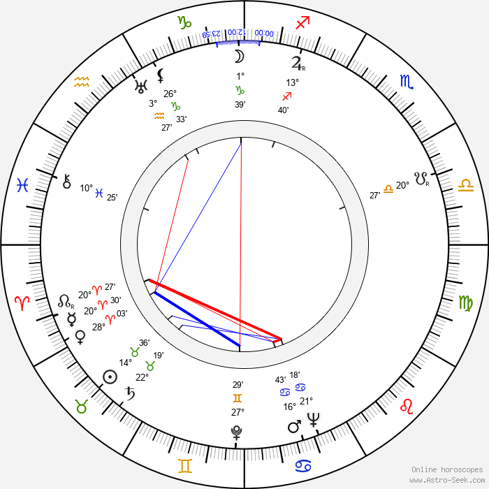 Adolf Chronicki - Birth horoscope chart