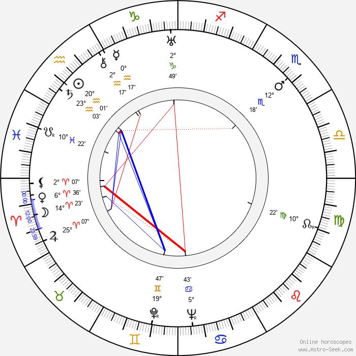 Adolf Ehrnrooth - Birth horoscope chart